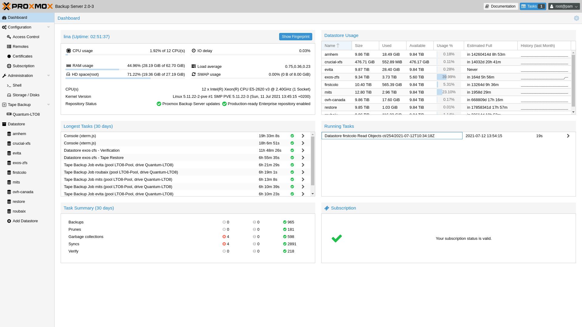 Zdroj: https://pbs.proxmox.com/wiki/index.php/Main_Page#/media/File:Proxmox-Backup-Server-Dashboard.png